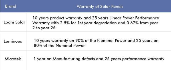 best solar panel by warranty