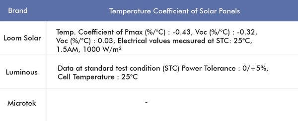 best solar panel by temperature coefficient