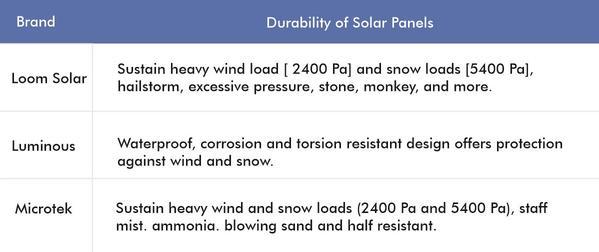 best solar panels by durability