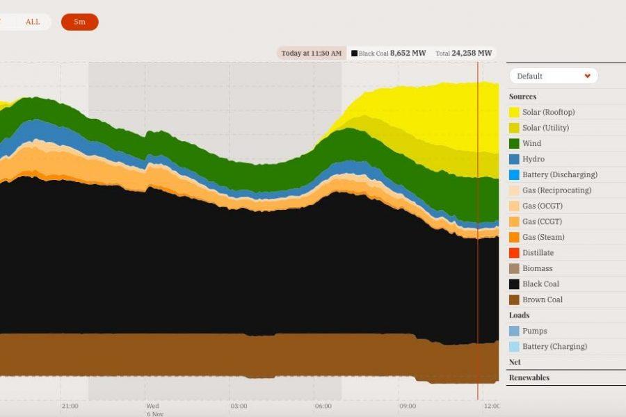 Australia's main grid reaches 50% renewables… already!