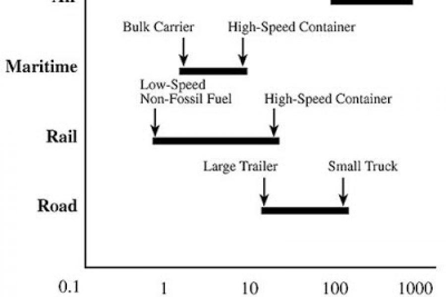 Aviation Biofuel Overview