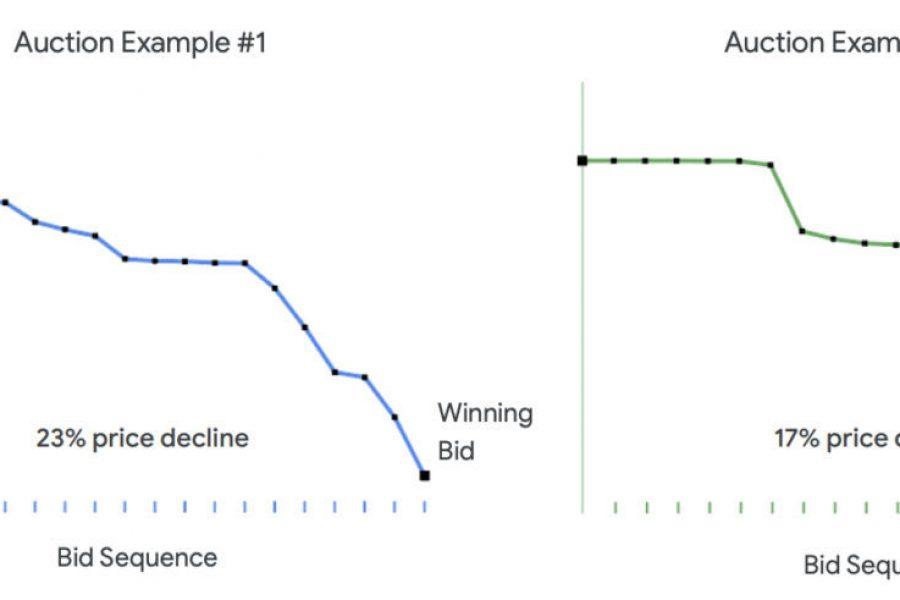 Google's reverse auctions net 1.2 GW of renewables in 60 minutes