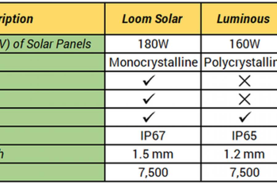 Why You Should Buy 180 Watt Solar Panels Today