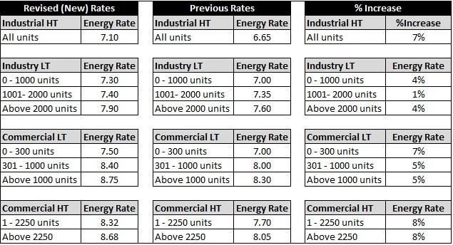 Electricity Hike in Uttar Pradesh