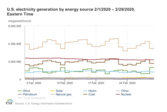 EIA electricity chart 2
