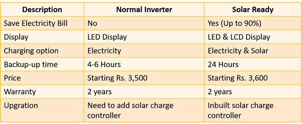 solar ready advantage