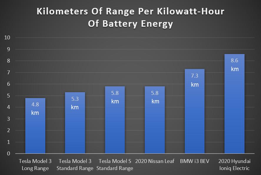Kilometres of EV range per kilowatt hour of battery energy
