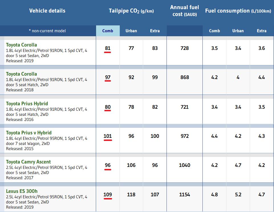 Hybrid vehicle emissions comparison