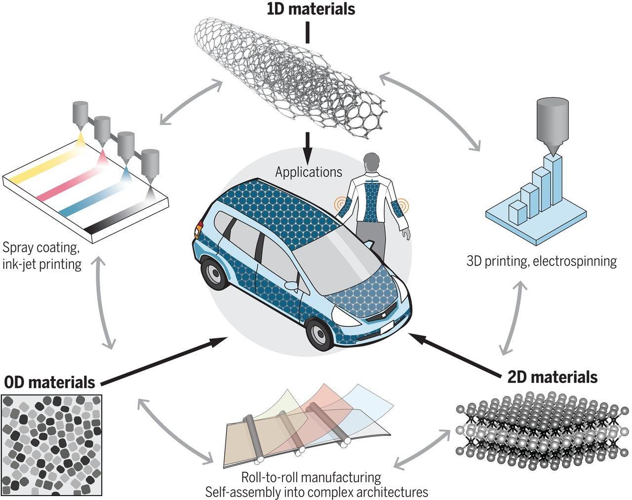 nanomaterials for energy storage