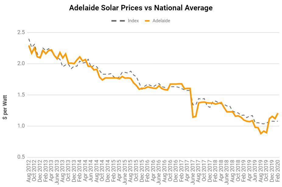 Solar Panel Costs Adelaide SA