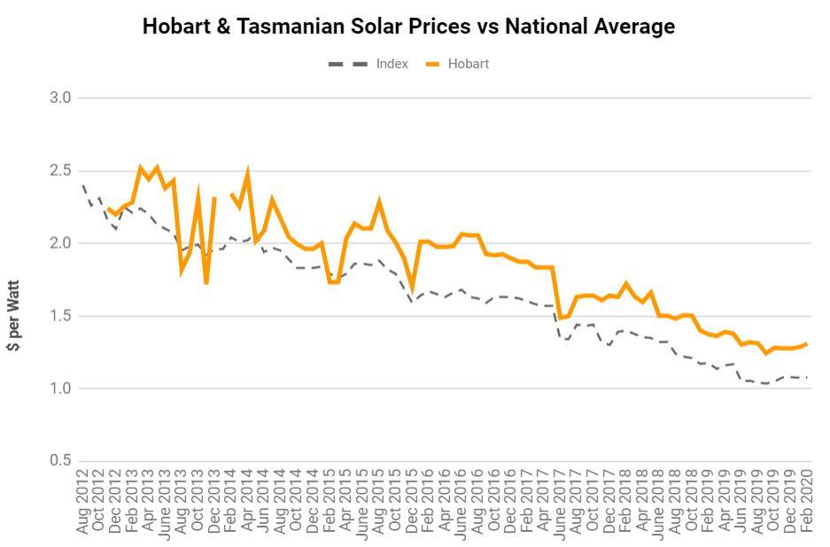 Solar Panel Prices Hobart Tasmania